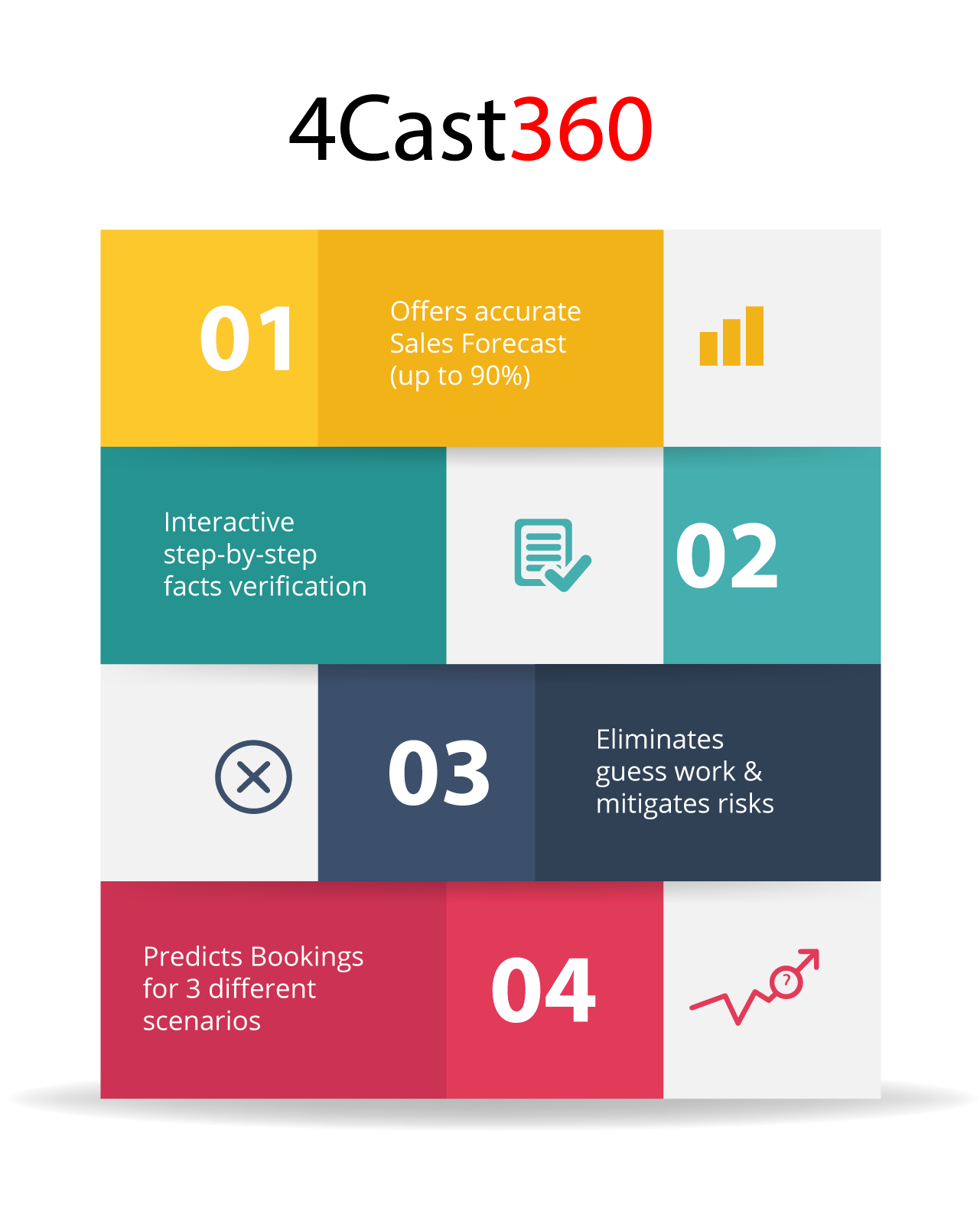 4cast360 Bizwin's Cloud-based Sales Forecasting Tool